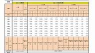 檔案下載 105年沙鹿區性別統計指標總表 (另開PDF)