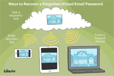 Forgot Your iCloud Email Password? Here's What to Do Now
