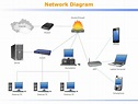 ConceptDraw Samples | Computer and networks � Computer ...