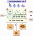 Research paper on service oriented architecture - Stonewall ...