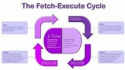 The Fetch Execute Cycle - YouTube