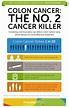 Colon Cancer | Screening Guidelines | Matthew Eidem, MD