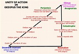 Plot Structure of Oedipus the King