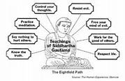 E4-4 Buddha (BG) timeline | Timetoast timelines
