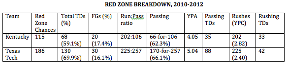 Neal Brown and his Red Zone offense