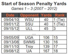 Broken Record: Penalty Analysis (Ad Nauseam)