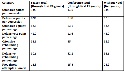 How UK's defense has changed without Nerlens Noel